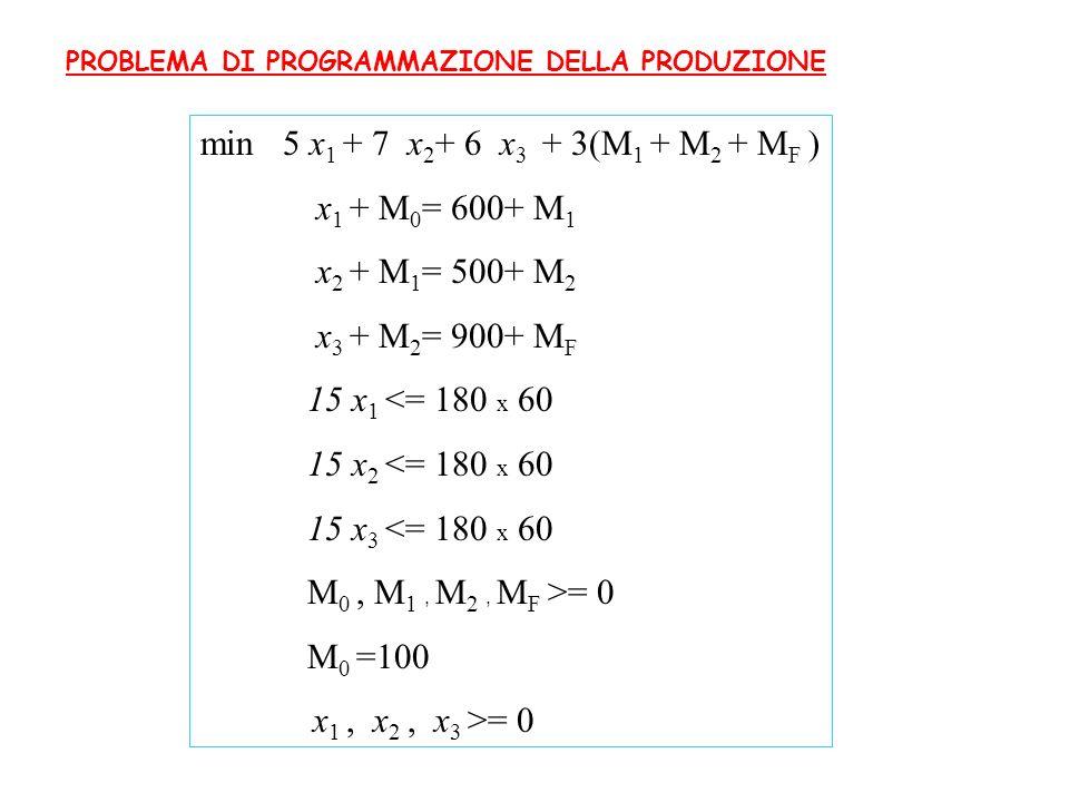 min 5 x1 + 7 x2+ 6 x3 + 3(M1 + M2 + MF ) x1 + M0= 600+ M1