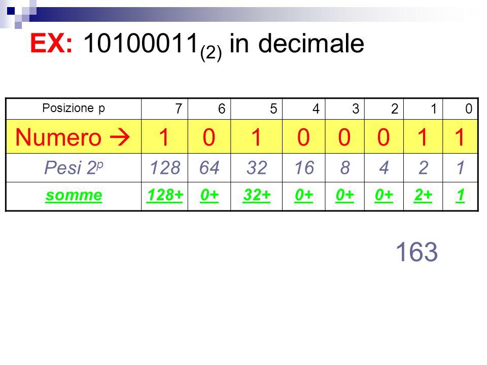 EX: 10100011(2) in decimale 163 Numero  Pesi 2p 128 64 32 16 8 somme