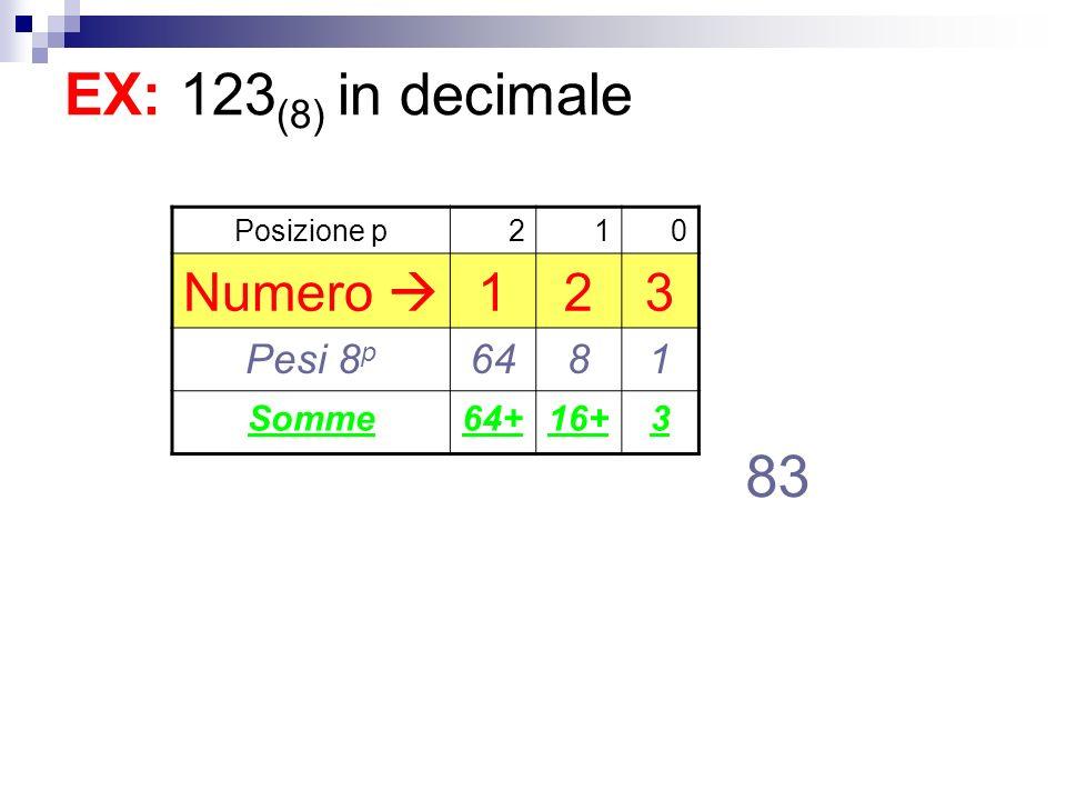 EX: 123(8) in decimale 83 Numero  3 Pesi 8p 64 8 Somme 64+ 16+