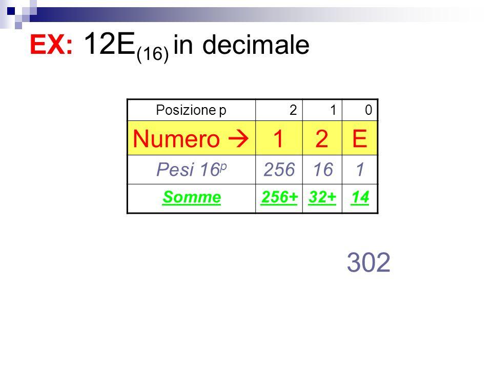 EX: 12E(16) in decimale 302 Numero  E Pesi 16p 256 16 Somme 256+ 32+