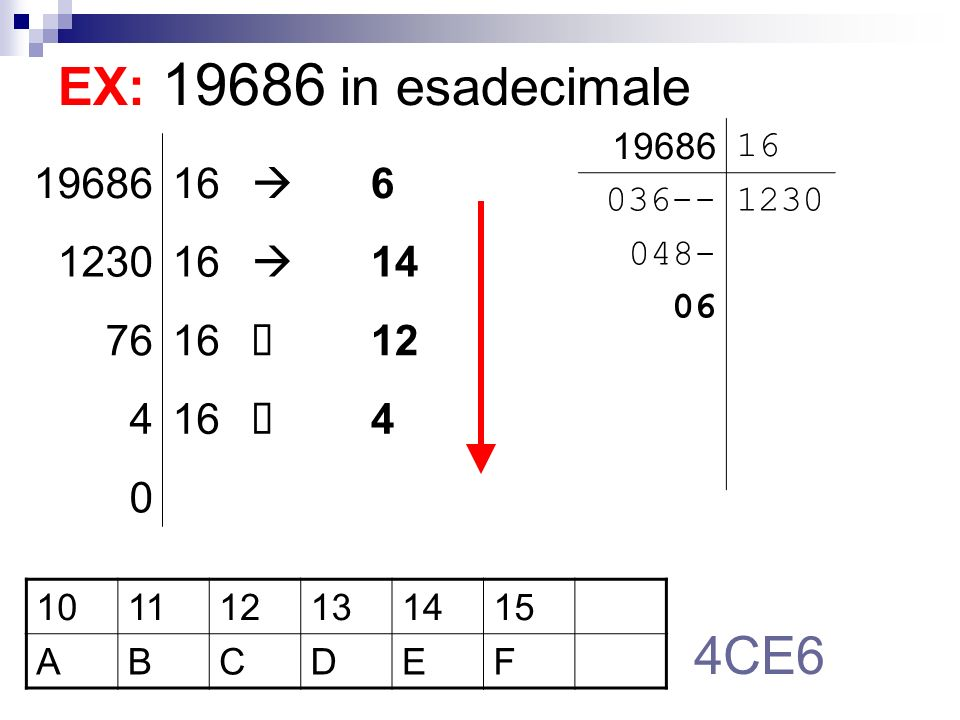 EX: 19686 in esadecimale 4CE6 19686 16  6 1230 14 76 à 12 4 19686 16