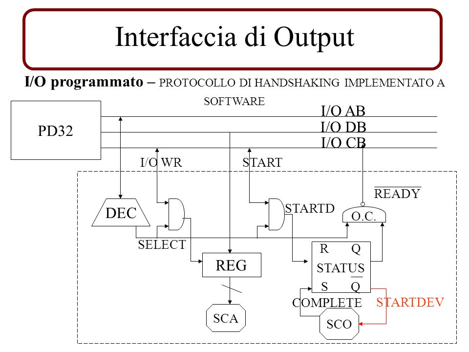 I/O programmato – PROTOCOLLO DI HANDSHAKING IMPLEMENTATO A SOFTWARE