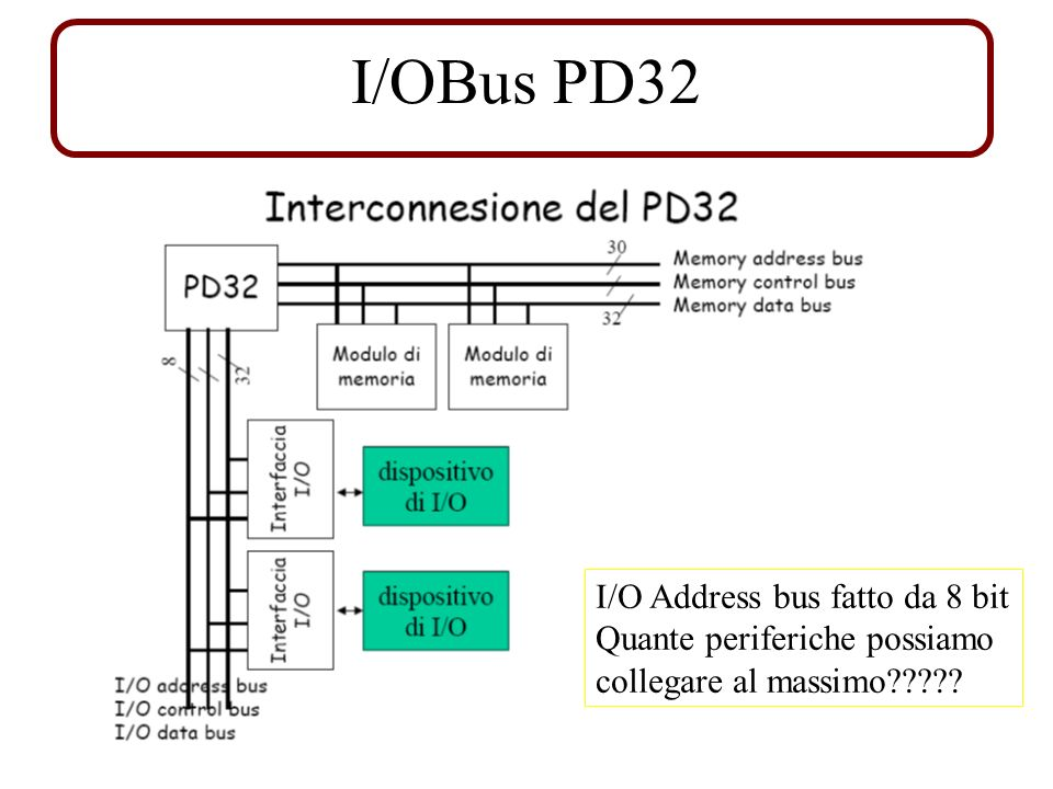 I/OBus PD32 I/O Address bus fatto da 8 bit Quante periferiche possiamo