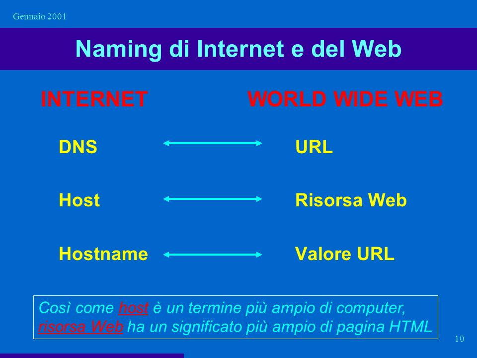 Naming di Internet e del Web