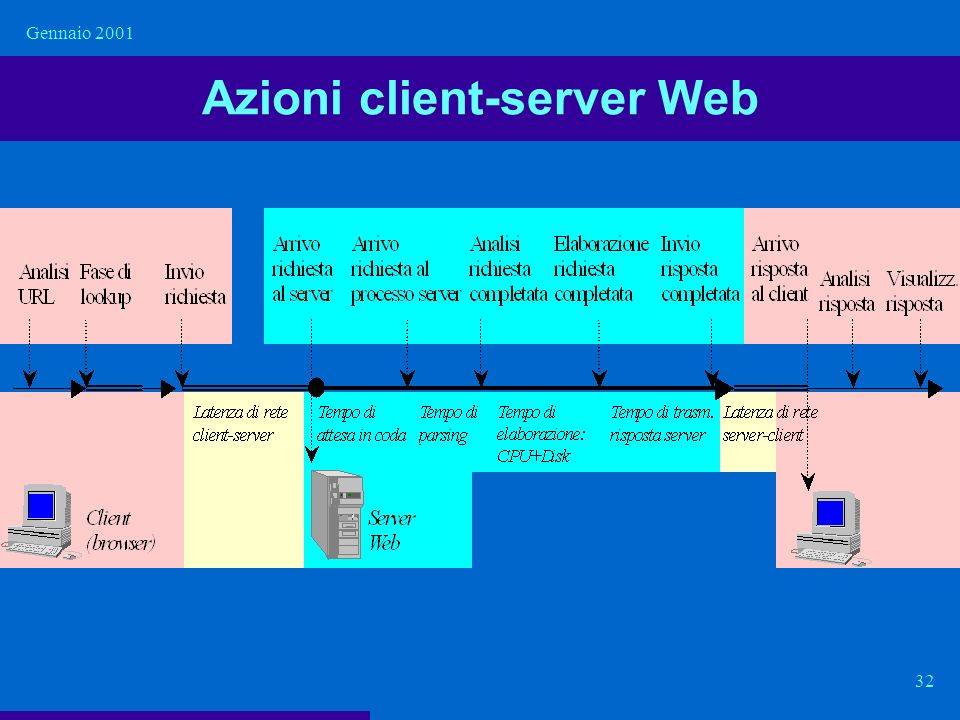 Azioni client-server Web