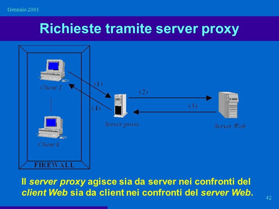 Richieste tramite server proxy