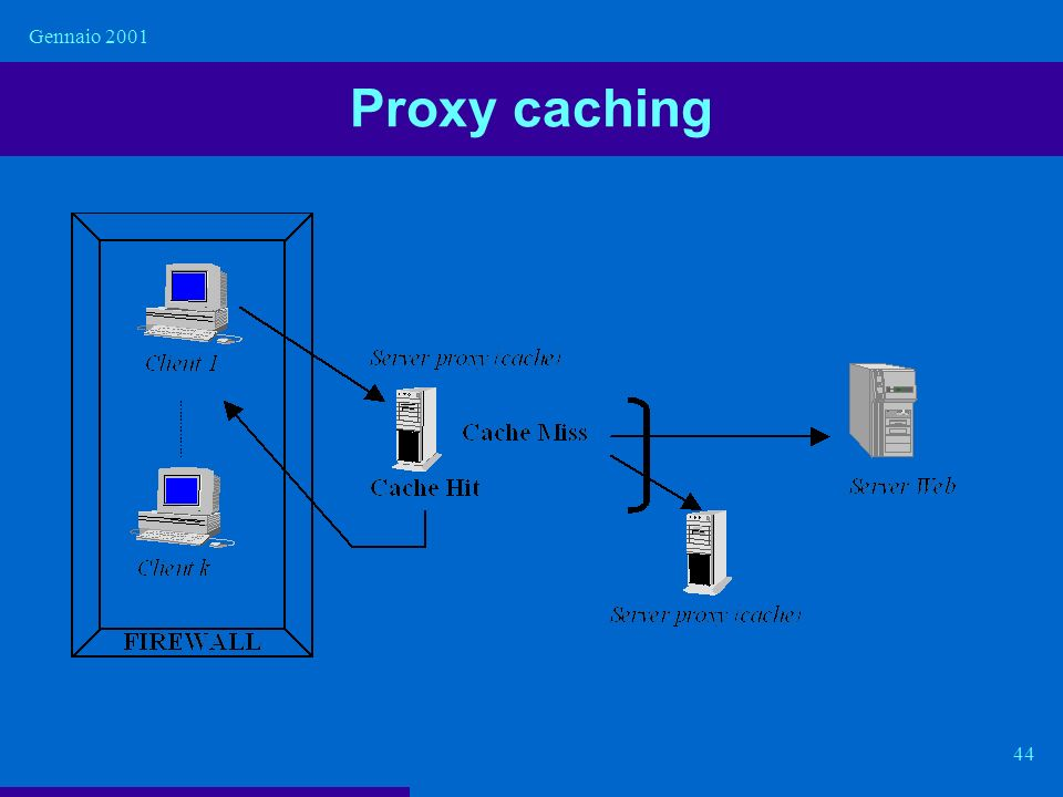 Gennaio 2001 Proxy caching