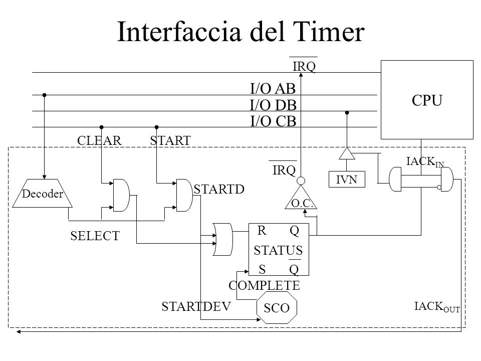 Interfaccia del Timer CPU I/O AB I/O DB I/O CB IRQ CLEAR START IRQ