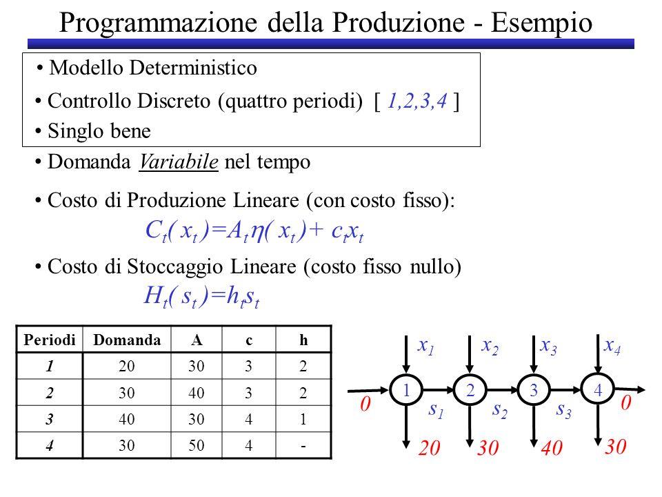 Programmazione della Produzione - Esempio