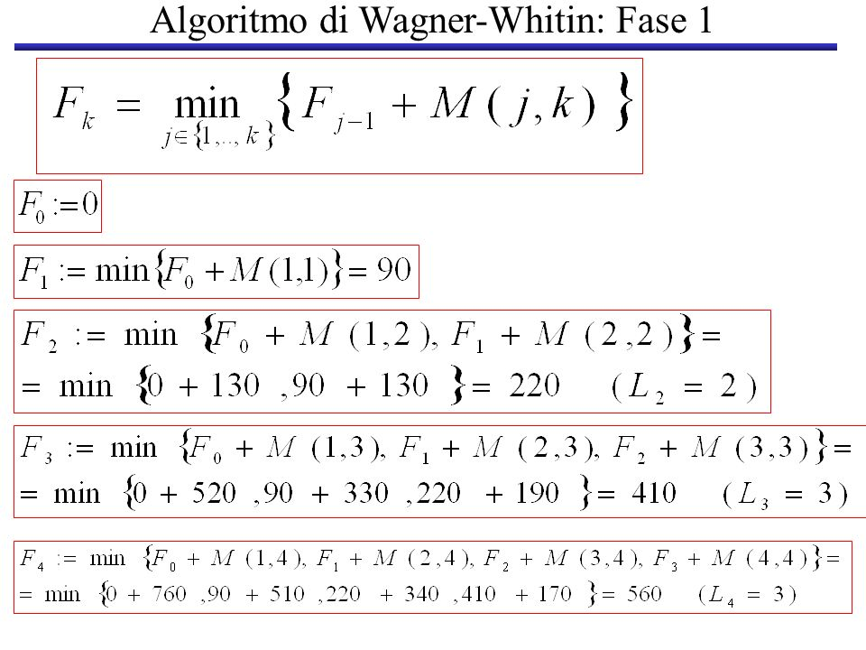 Algoritmo di Wagner-Whitin: Fase 1