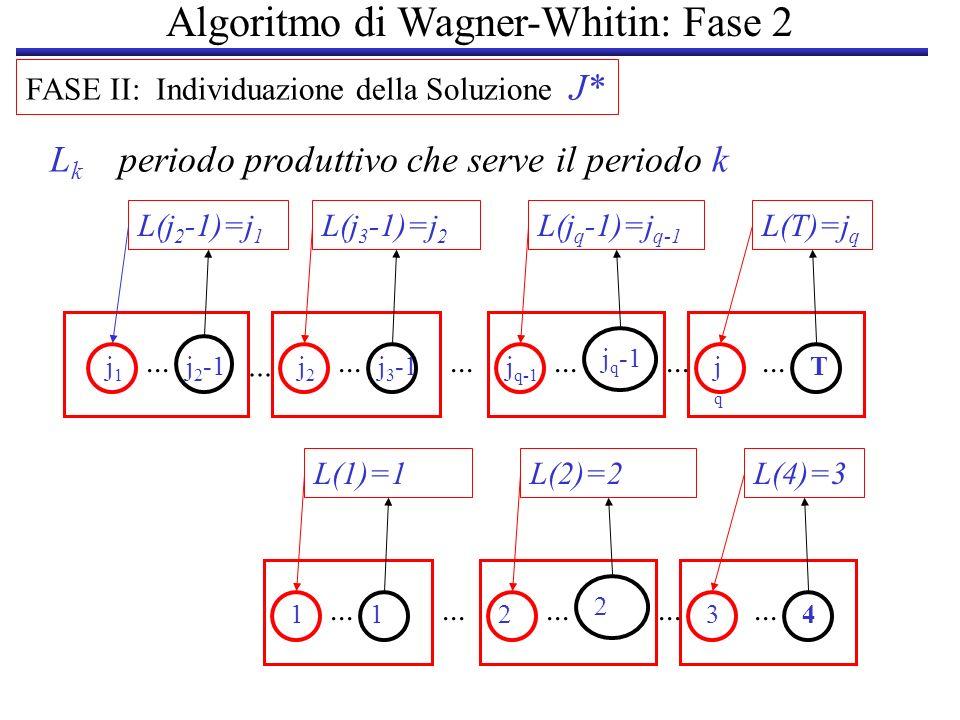 Algoritmo di Wagner-Whitin: Fase 2