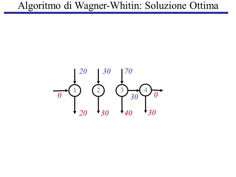 Algoritmo di Wagner-Whitin: Soluzione Ottima