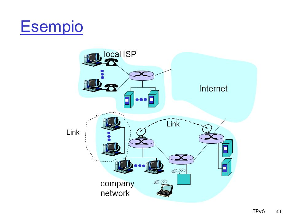 Esempio local ISP Internet Link Link company network IPv6