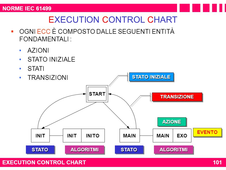 EXECUTION CONTROL CHART