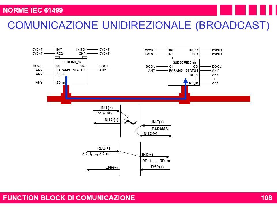 COMUNICAZIONE UNIDIREZIONALE (BROADCAST)