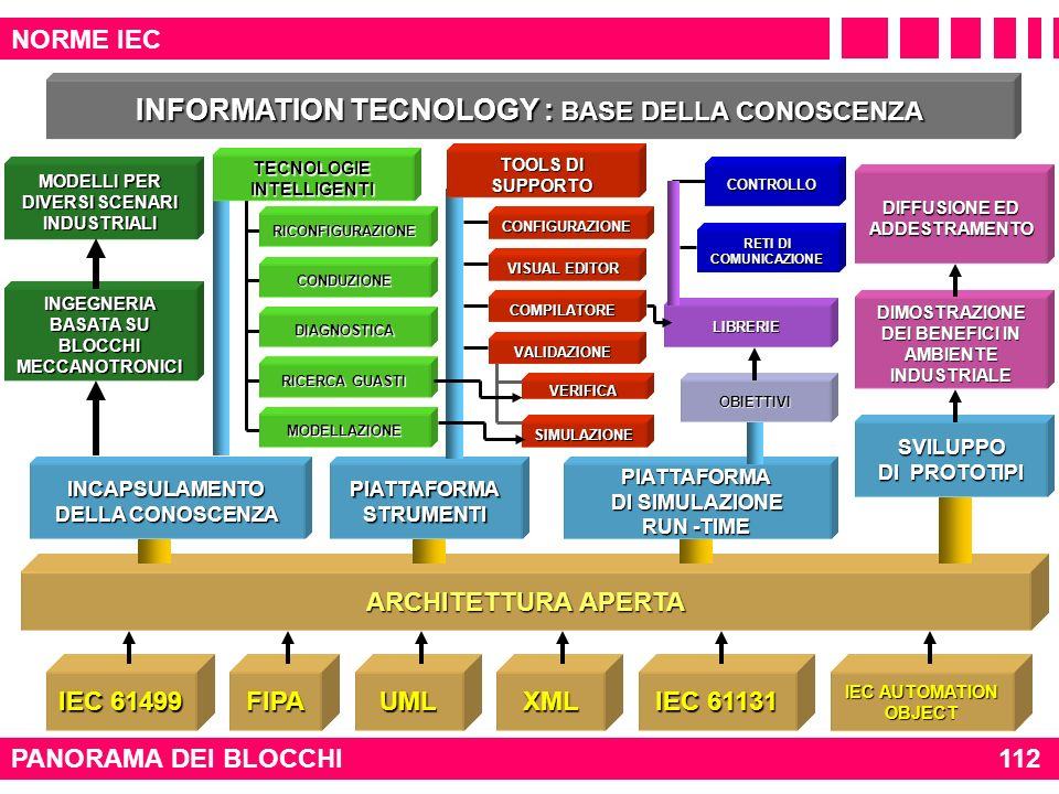 INFORMATION TECNOLOGY : BASE DELLA CONOSCENZA TECNOLOGIE INTELLIGENTI