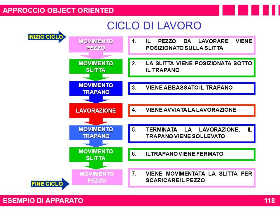 CICLO DI LAVORO APPROCCIO OBJECT ORIENTED ESEMPIO DI APPARATO 118