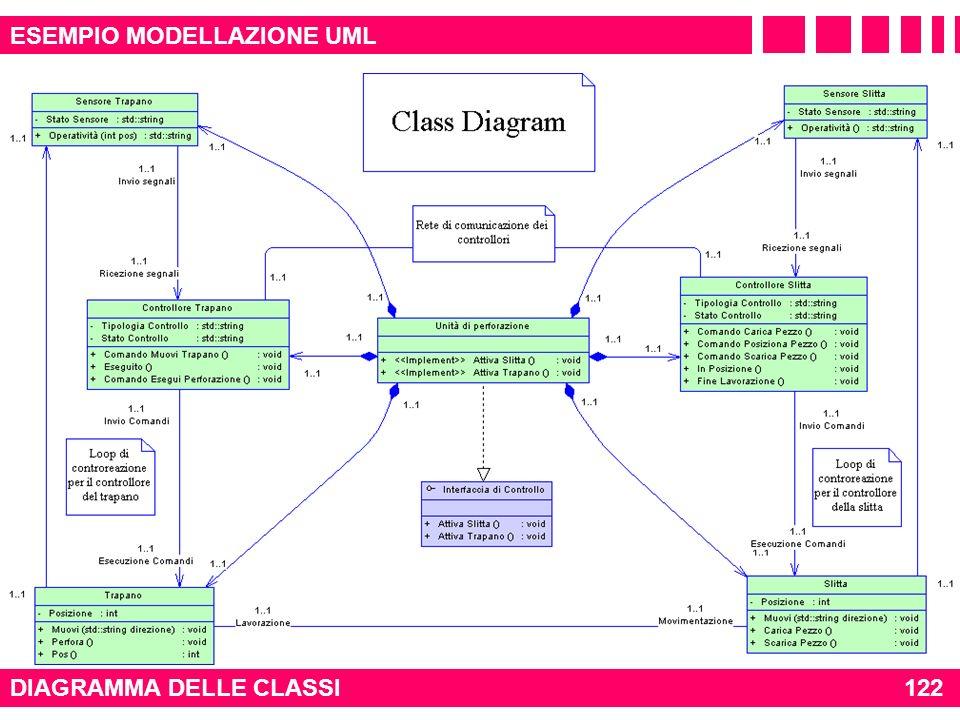 ESEMPIO MODELLAZIONE UML