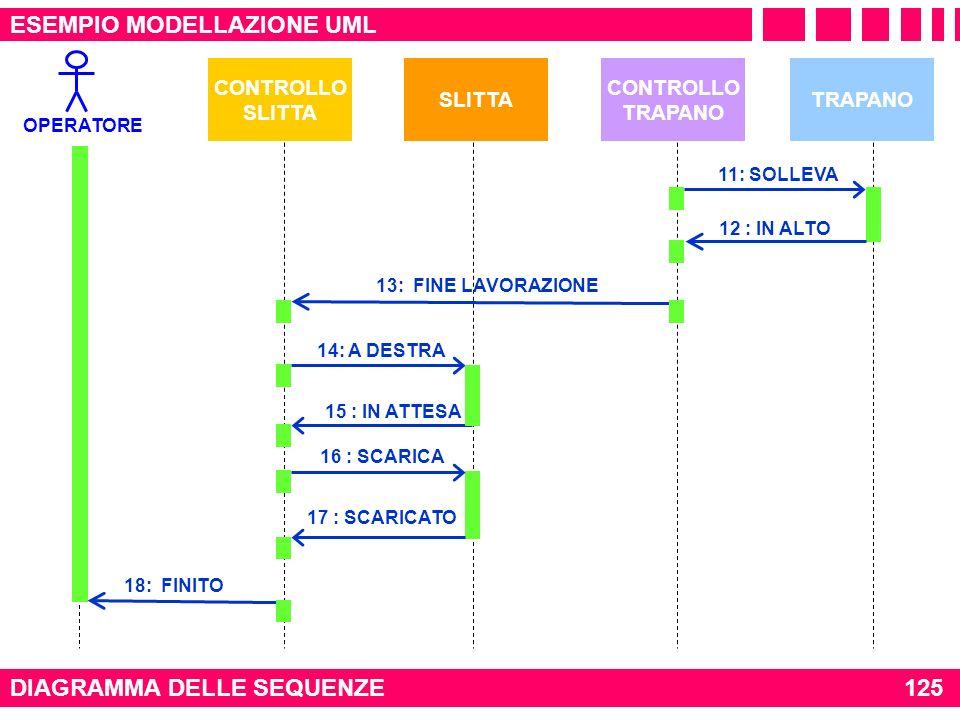 APPROCCIO OBJECT ORIENTED ESEMPIO MODELLAZIONE UML