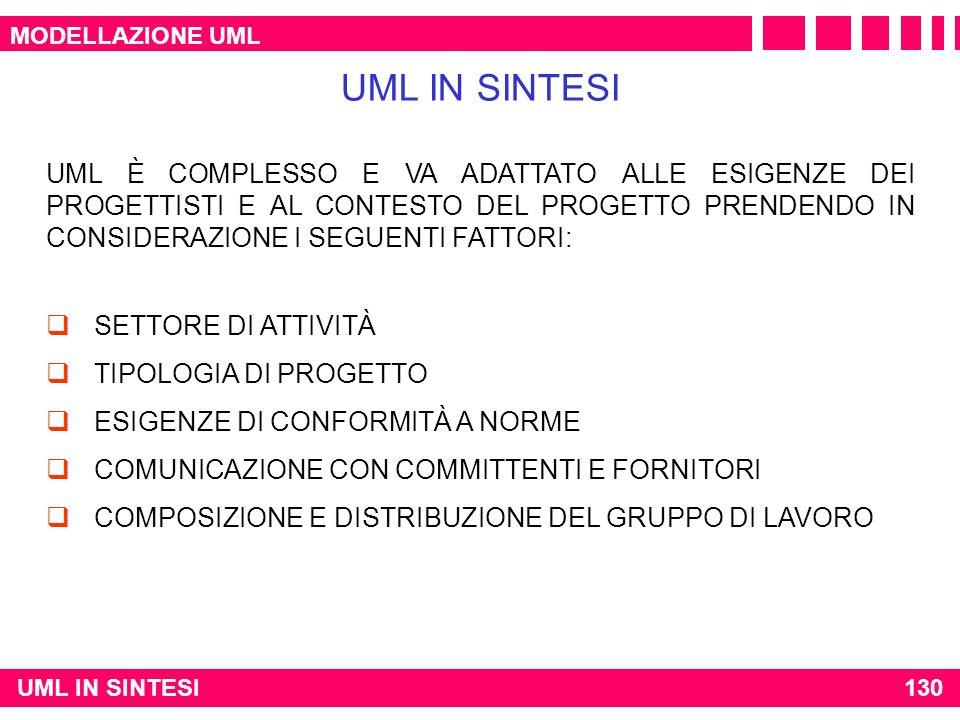 MODELLAZIONE UML UML IN SINTESI.