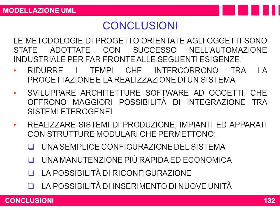MODELLAZIONE UML CONCLUSIONI.