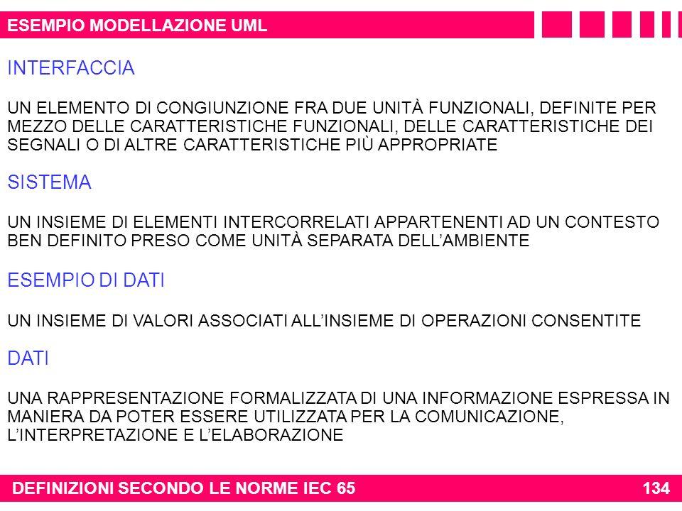 INTERFACCIA SISTEMA ESEMPIO DI DATI DATI ESEMPIO MODELLAZIONE UML