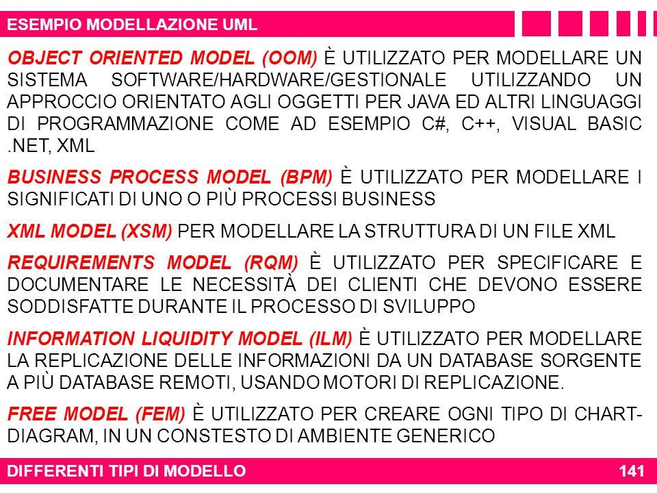 XML MODEL (XSM) PER MODELLARE LA STRUTTURA DI UN FILE XML