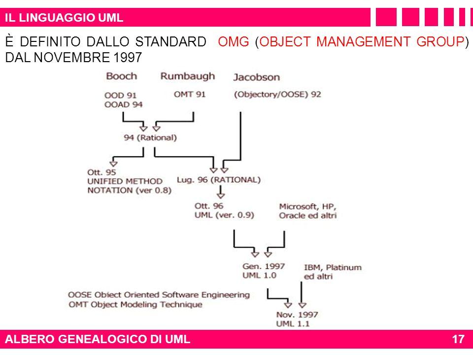 IL LINGUAGGIO UML È DEFINITO DALLO STANDARD OMG (OBJECT MANAGEMENT GROUP) DAL NOVEMBRE 1997. ALBERO GENEALOGICO DI UML.