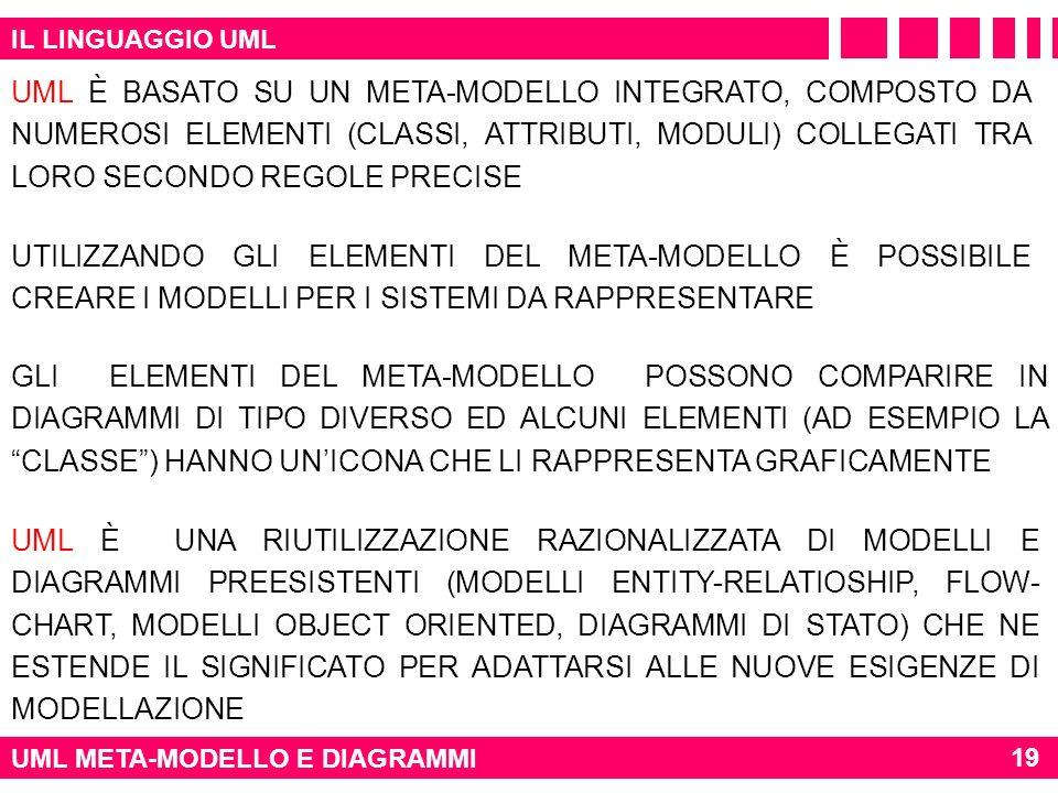IL LINGUAGGIO UML