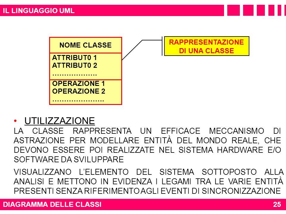 IL LINGUAGGIO UML NOME CLASSE. ATTRIBUT0 1 ATTRIBUT0 2 ………………. OPERAZIONE 1 OPERAZIONE 2 ………………….