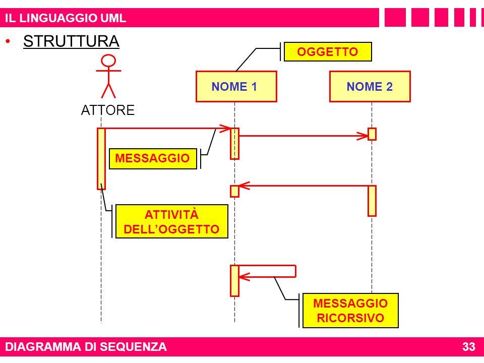 STRUTTURA ATTORE IL LINGUAGGIO UML OGGETTO NOME 1 NOME 2 MESSAGGIO