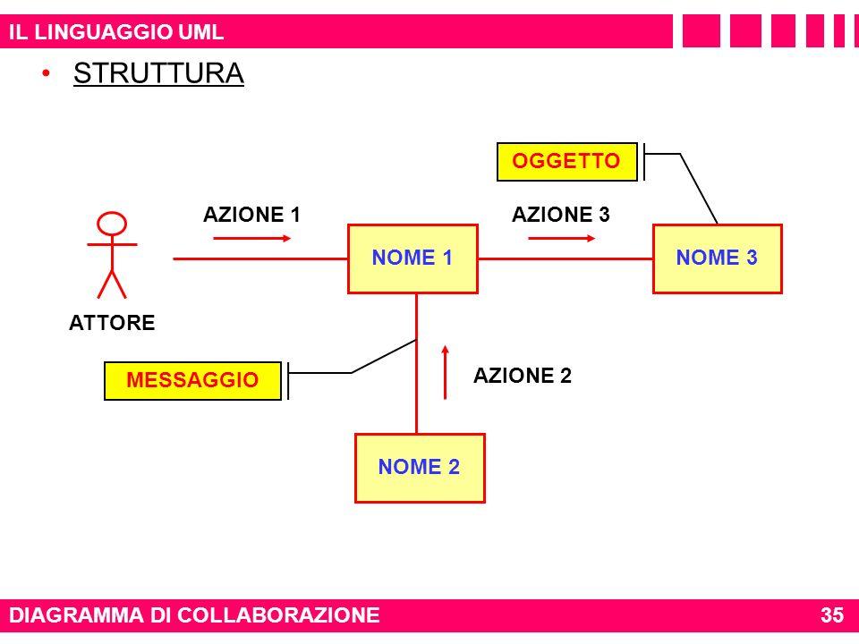 STRUTTURA IL LINGUAGGIO UML OGGETTO AZIONE 1 AZIONE 3 ATTORE NOME 1
