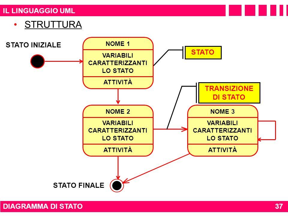 STRUTTURA IL LINGUAGGIO UML STATO INIZIALE STATO TRANSIZIONE DI STATO