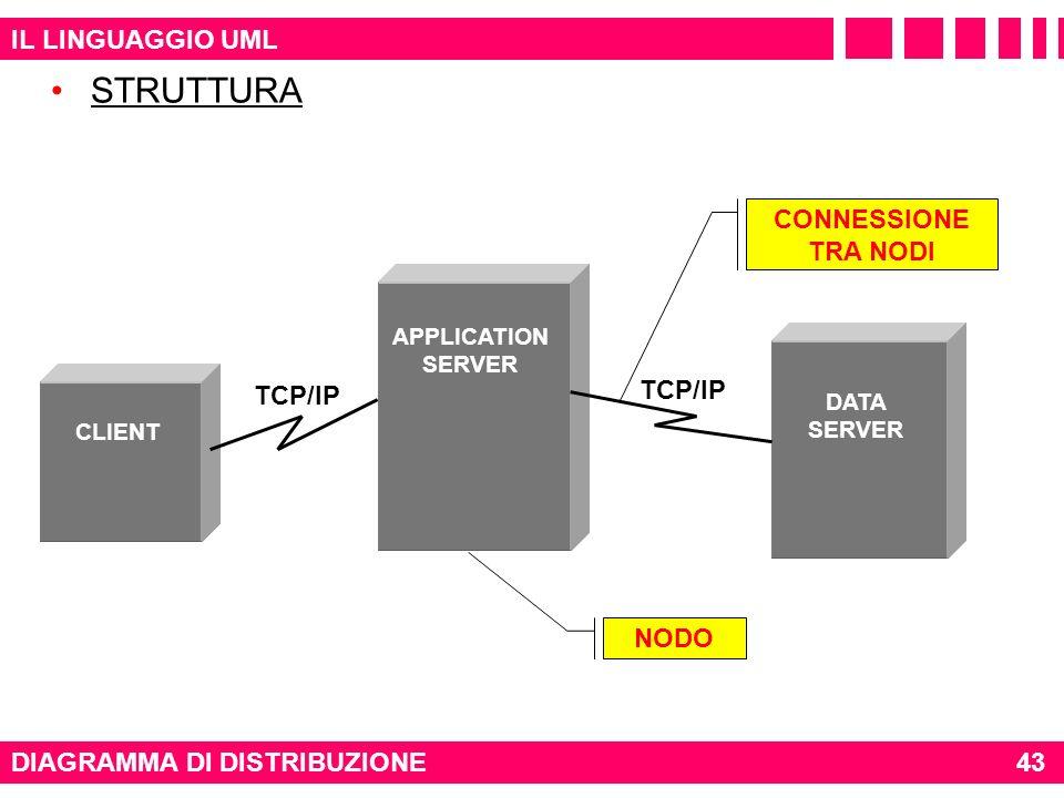 STRUTTURA IL LINGUAGGIO UML CONNESSIONE TRA NODI TCP/IP TCP/IP NODO