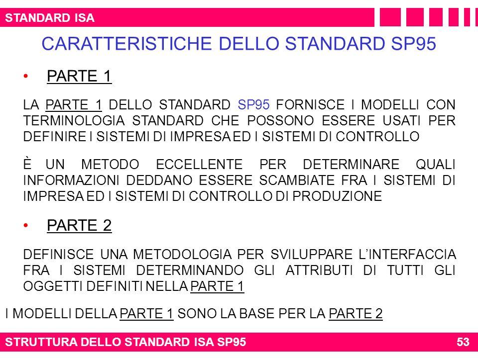 CARATTERISTICHE DELLO STANDARD SP95