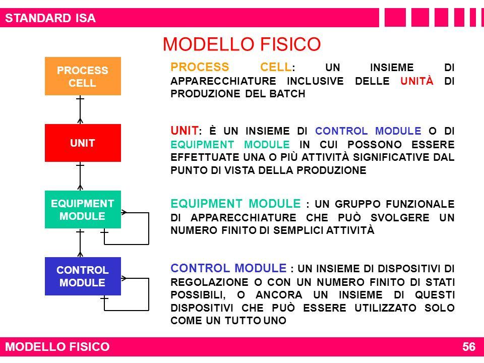 MODELLO FISICO STANDARD ISA
