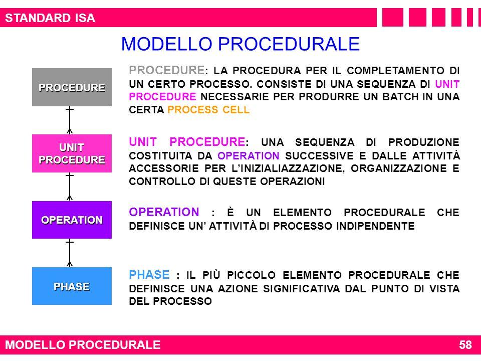 MODELLO PROCEDURALE STANDARD ISA