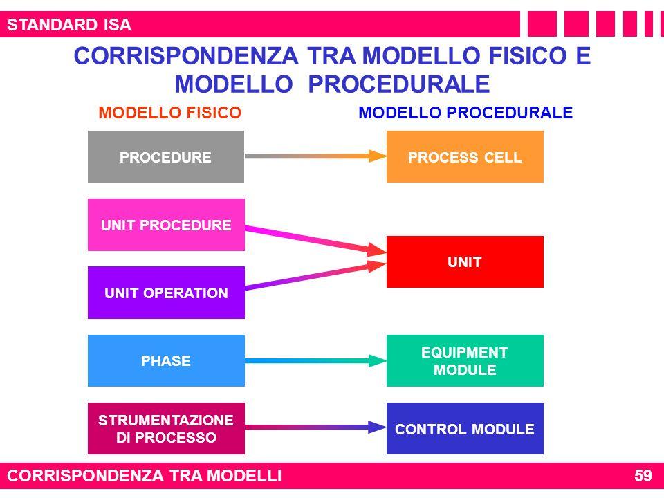 CORRISPONDENZA TRA MODELLO FISICO E MODELLO PROCEDURALE