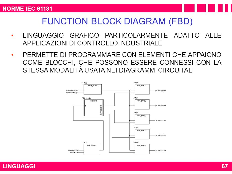 FUNCTION BLOCK DIAGRAM (FBD)
