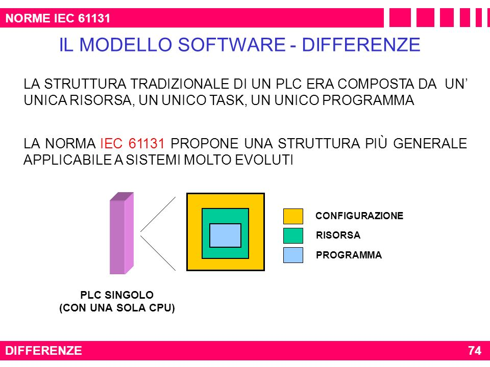 PLC SINGOLO (CON UNA SOLA CPU)