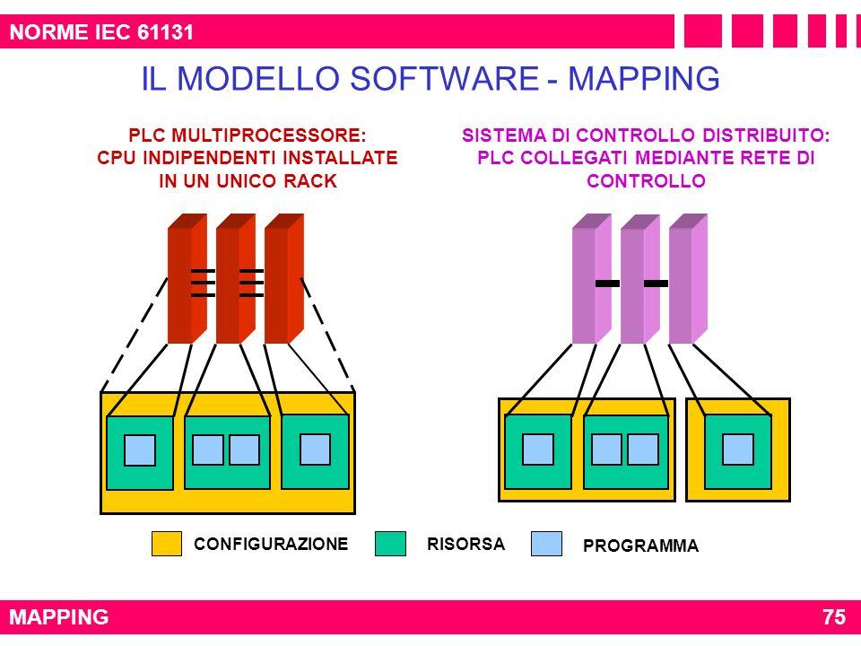PLC MULTIPROCESSORE: CPU INDIPENDENTI INSTALLATE IN UN UNICO RACK