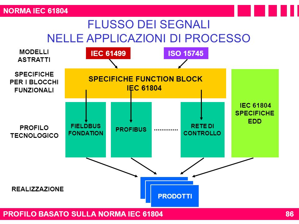 SPECIFICHE PER I BLOCCHI FUNZIONALI SPECIFICHE FUNCTION BLOCK