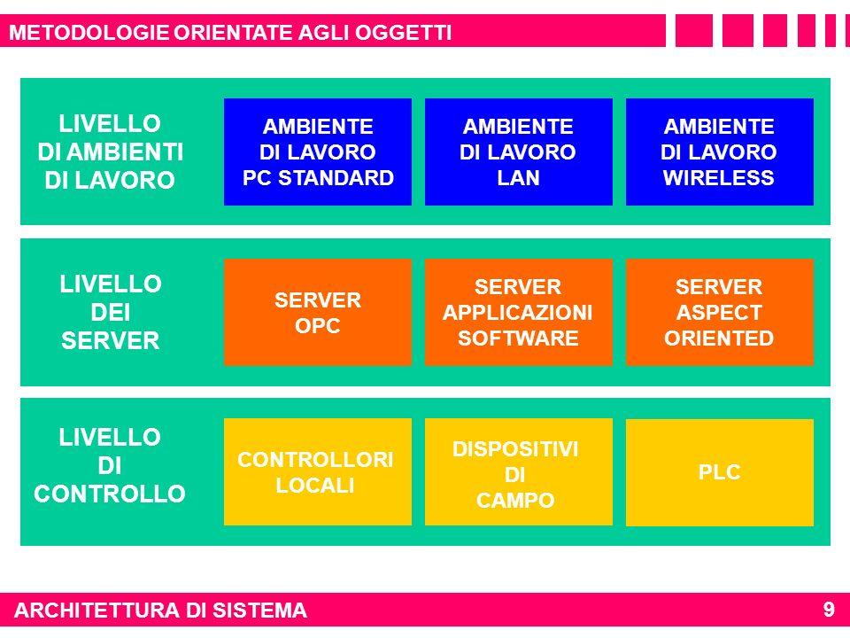 LIVELLO DI AMBIENTI DI LAVORO LIVELLO DEI SERVER LIVELLO DI CONTROLLO