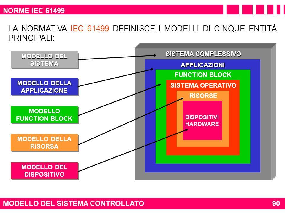 NORME IEC 61499 LA NORMATIVA IEC 61499 DEFINISCE I MODELLI DI CINQUE ENTITÀ PRINCIPALI: SISTEMA COMPLESSIVO.