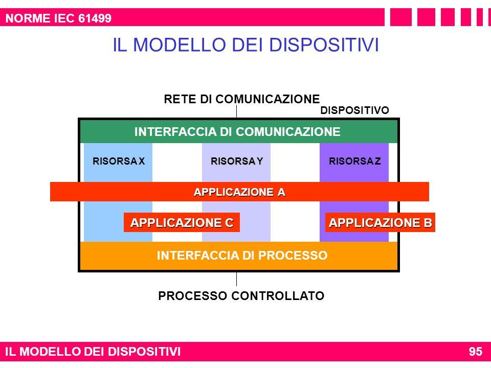 INTERFACCIA DI PROCESSO INTERFACCIA DI COMUNICAZIONE