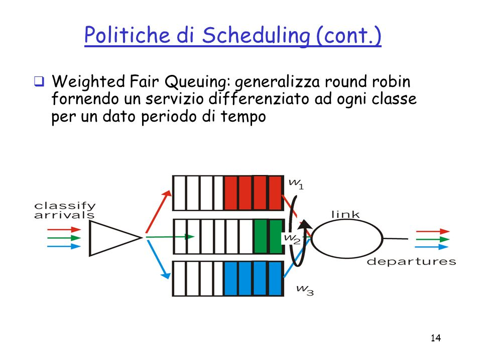 Politiche di Scheduling (cont.)