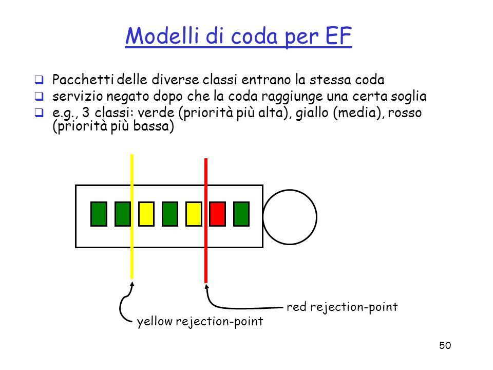 Modelli di coda per EFPacchetti delle diverse classi entrano la stessa coda. servizio negato dopo che la coda raggiunge una certa soglia.