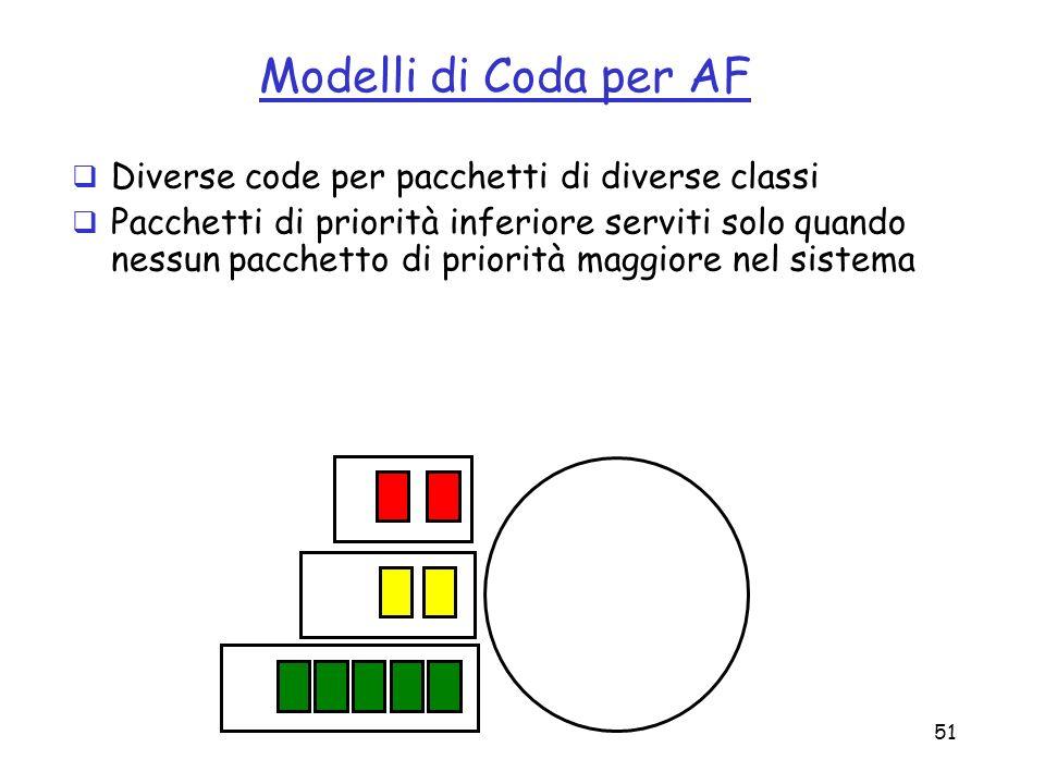 Modelli di Coda per AF Diverse code per pacchetti di diverse classi