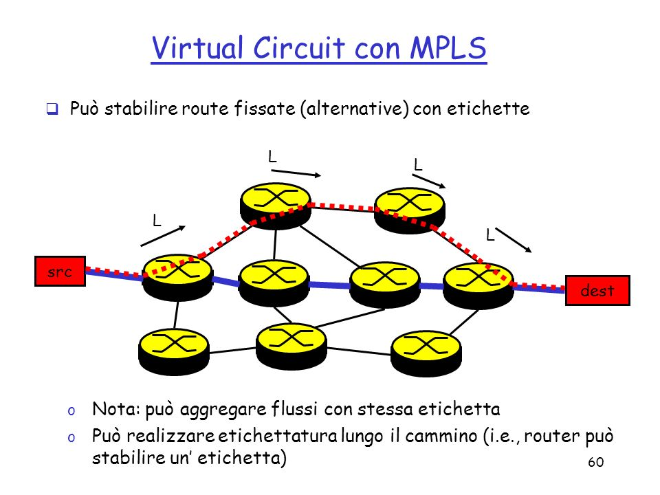 Virtual Circuit con MPLS