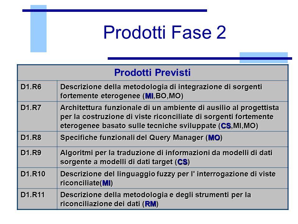 Prodotti Fase 2 Prodotti Previsti D1.R6
